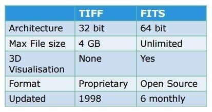 tabla comparativa entre FITS y TIFF